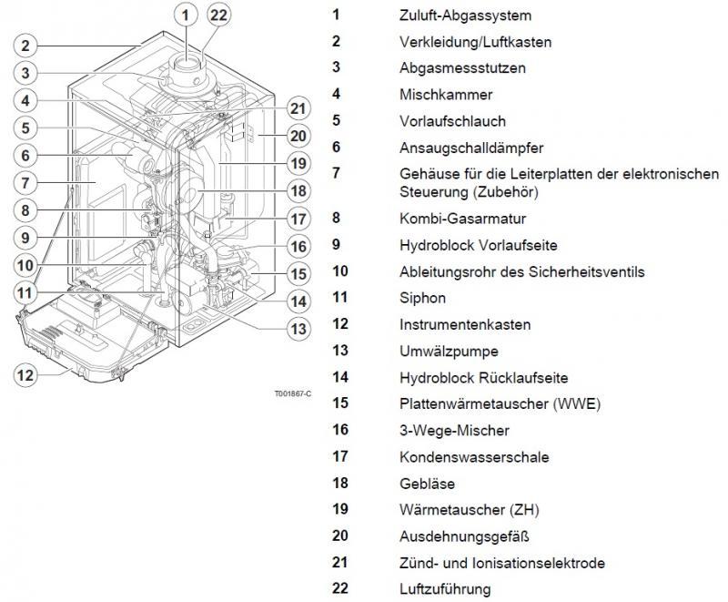 Remeha w28 eco handleiding