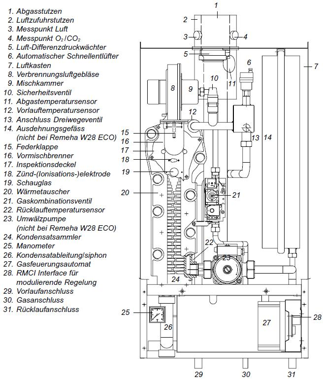Remeha w21 eco bedienungsanleitung